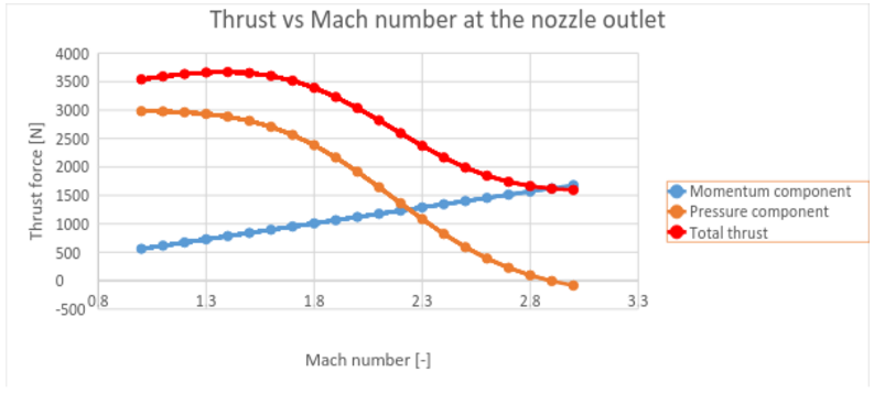 Graph of Thrust vs. Mach number at the nozzle outlet